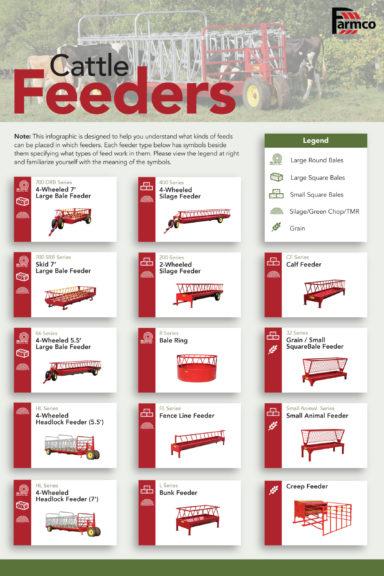 cattle feeder infographic